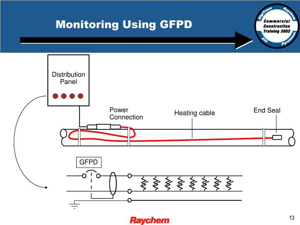 Monitoring Using GFPD