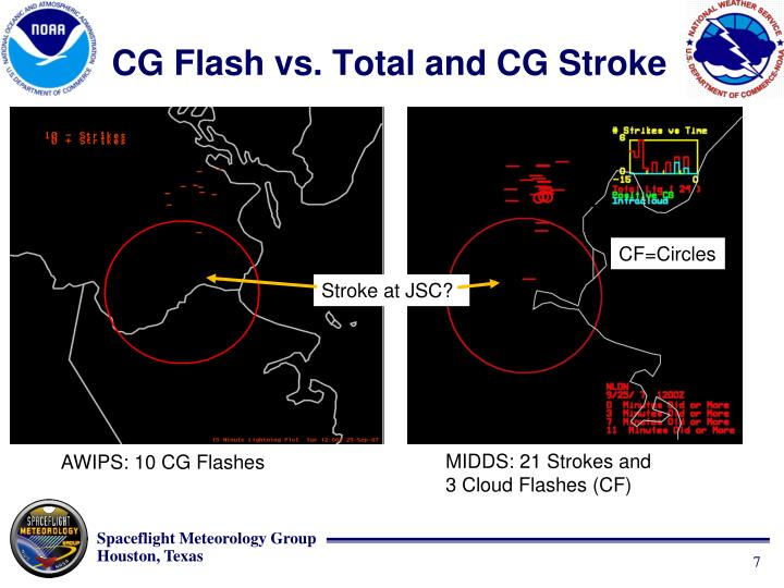 CG Flash vs. Total and CG Stroke