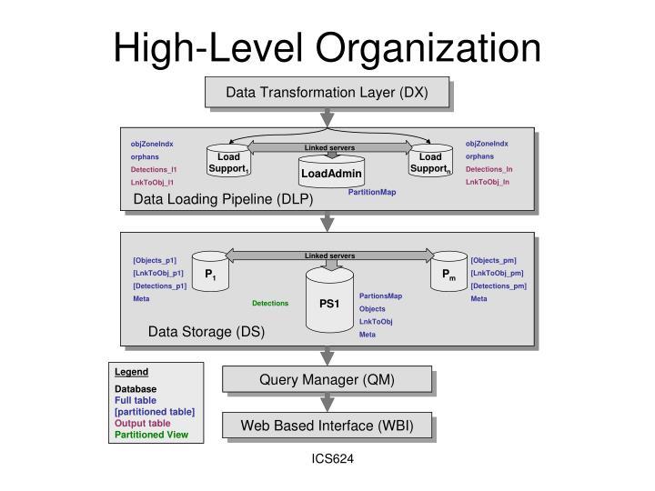 High-Level Organization