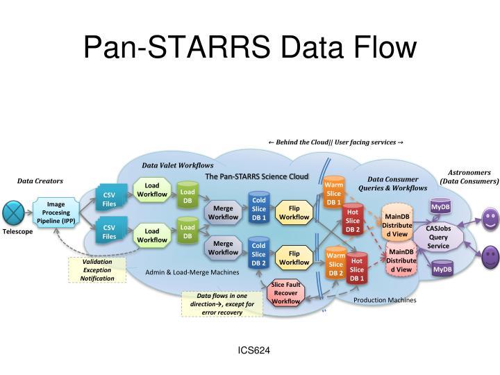 Pan-STARRS Data Flow