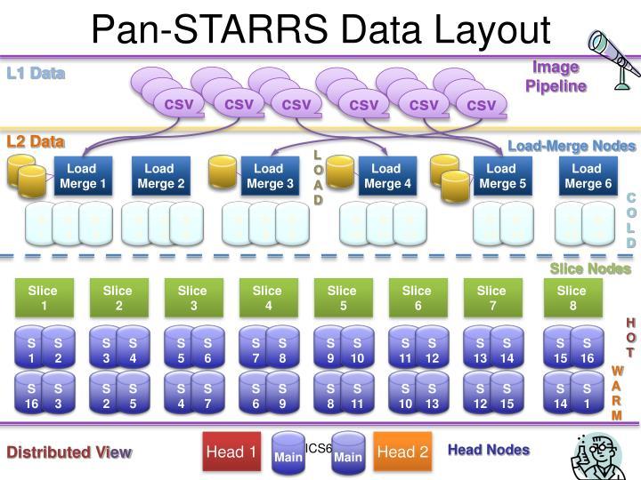 Pan-STARRS Data Layout