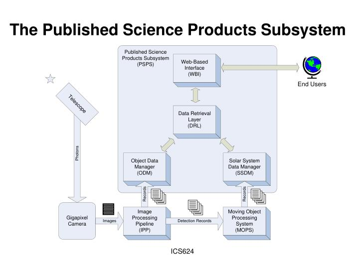 The Published Science Products Subsystem