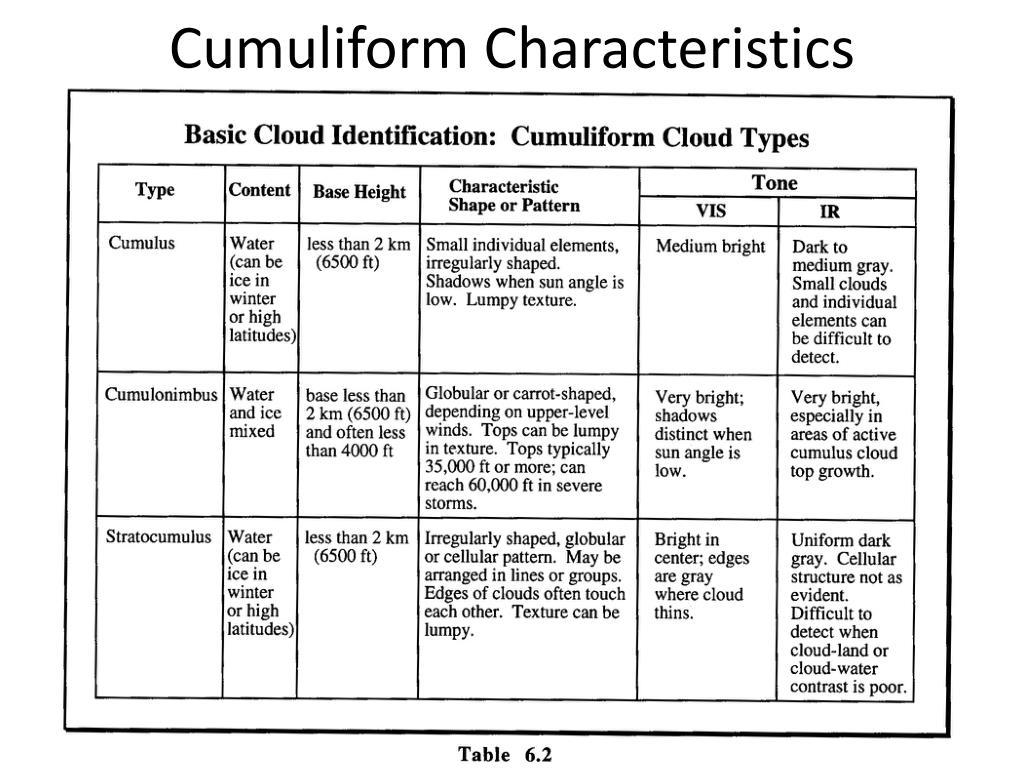 Cumuliform Characteristics