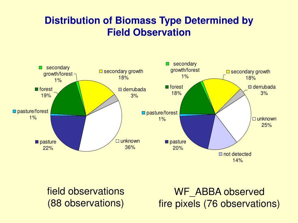 Distribution of Biomass Type Determined by Field Observation