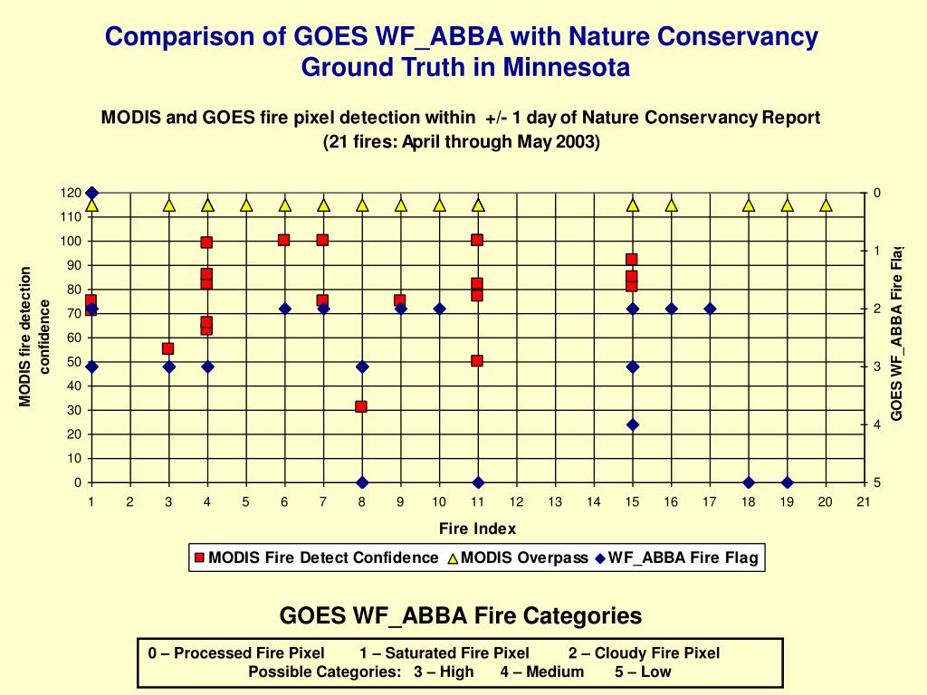 Comparison of GOES WF_ABBA with Nature Conservancy