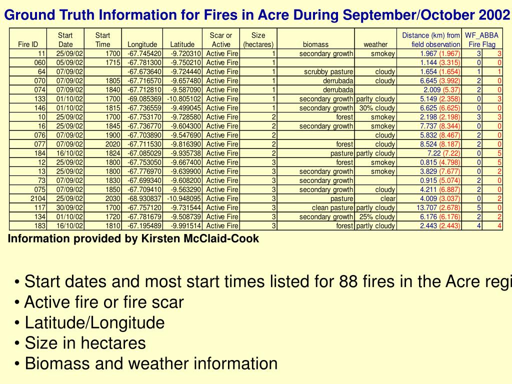 Ground Truth Information for Fires in Acre During September/October 2002