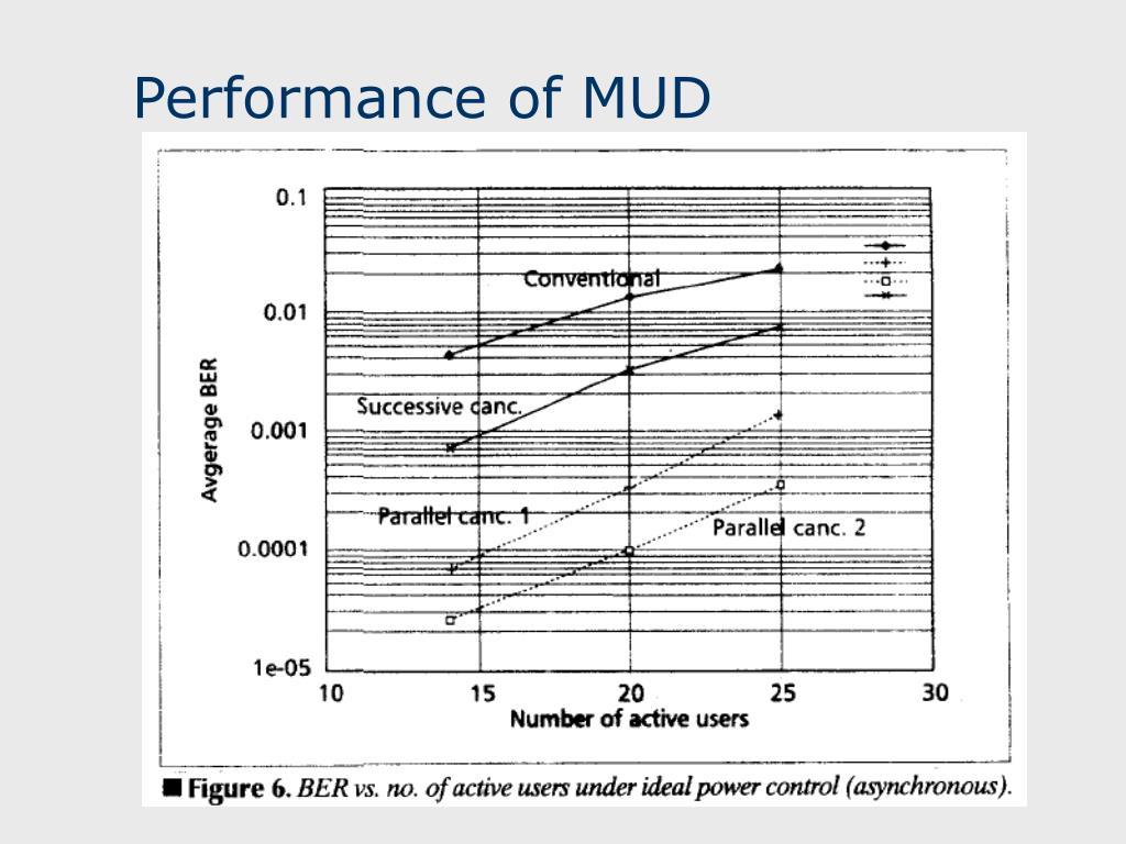 Performance of MUD