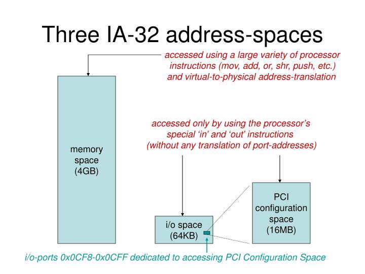 Three IA-32 address-spaces