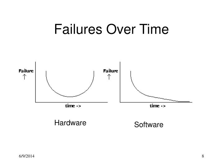 Failures Over Time