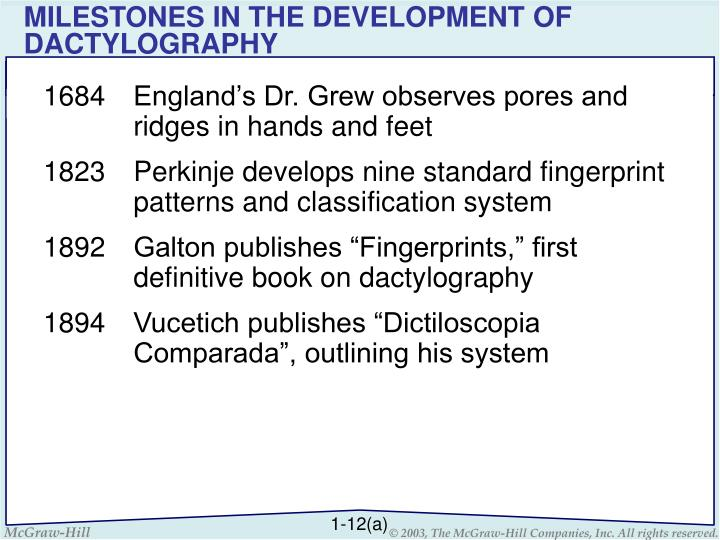 MILESTONES IN THE DEVELOPMENT OF DACTYLOGRAPHY