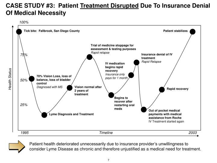 Patient health deteriorated unnecessarily due to insurance provider's unwillingness to consider Lyme Disease as chronic and therefore unjustified as a medical need for treatment.