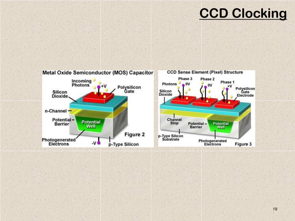 CCD Clocking