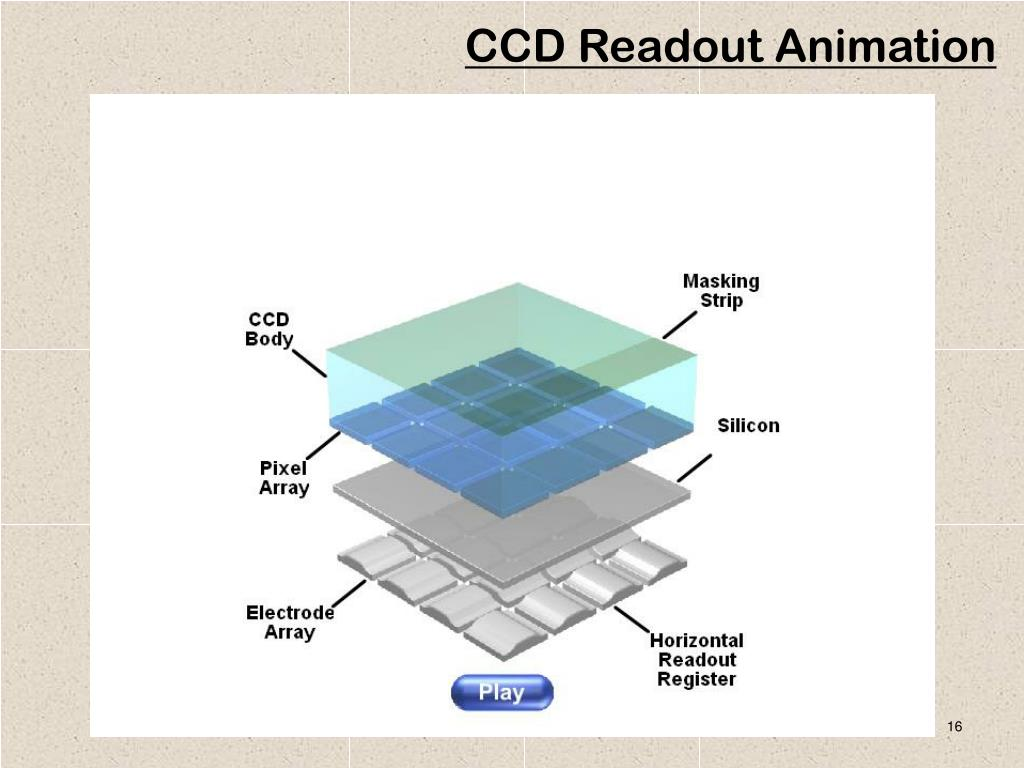 CCD Readout Animation