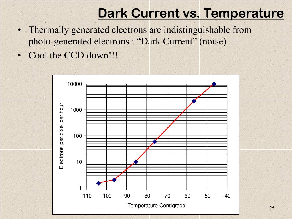 Dark Current vs. Temperature