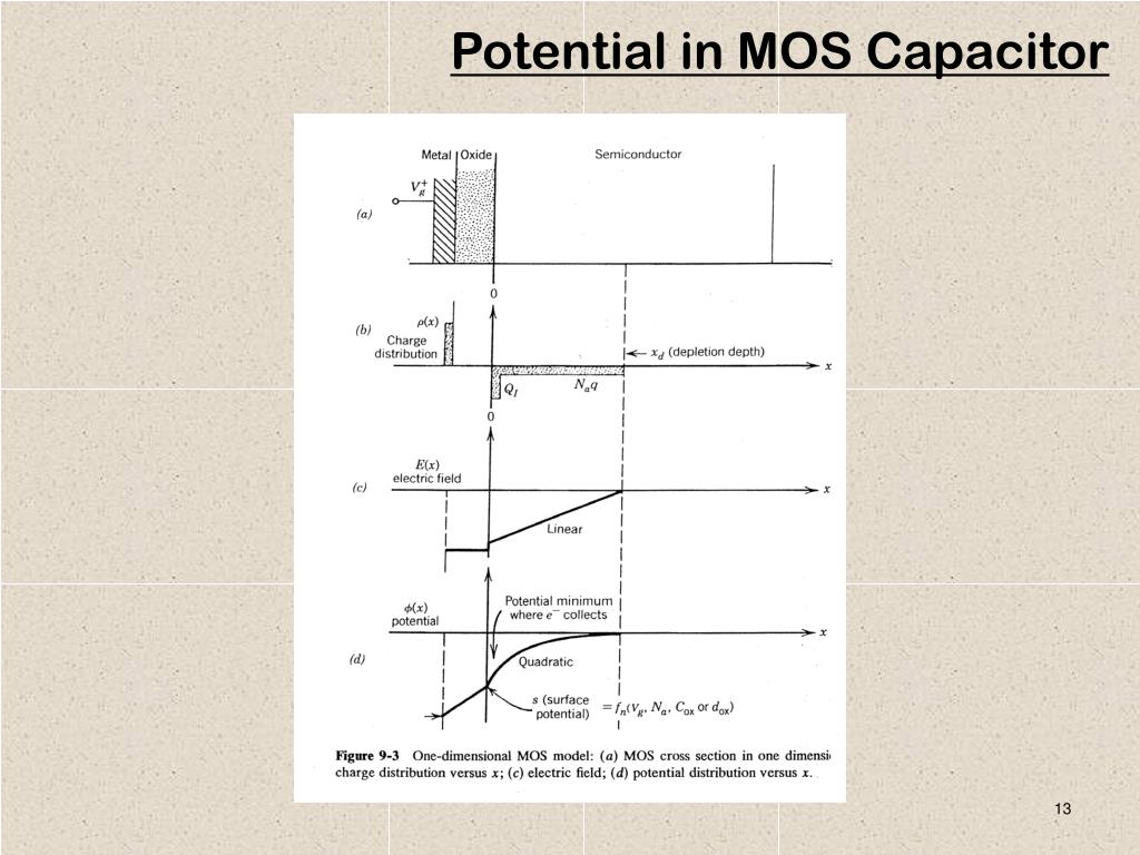 Potential in MOS Capacitor