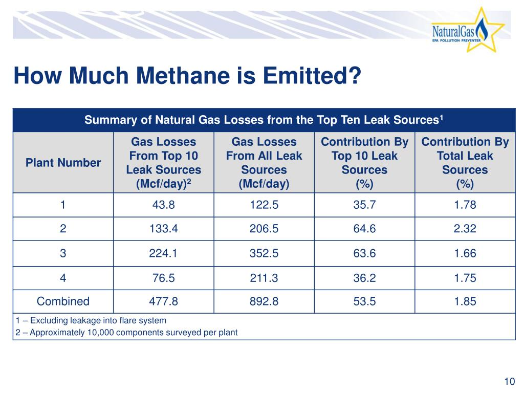 How Much Methane is Emitted?