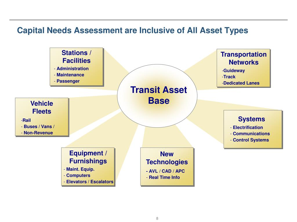 Capital Needs Assessment are Inclusive of All Asset Types