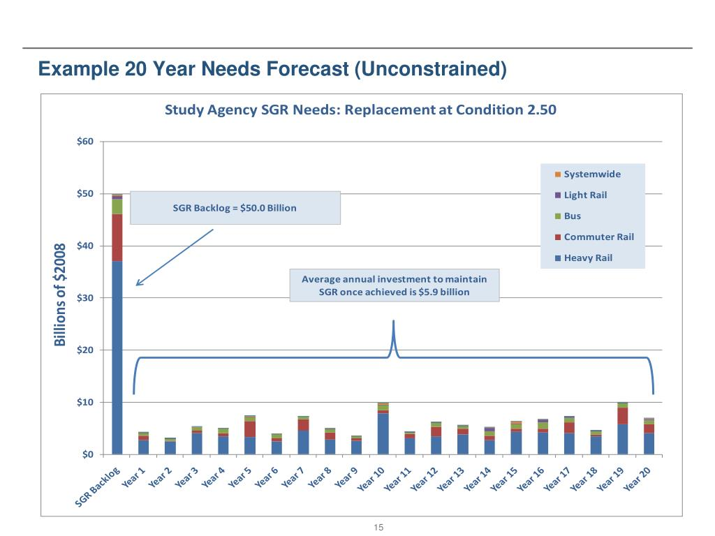 Example 20 Year Needs Forecast (Unconstrained)