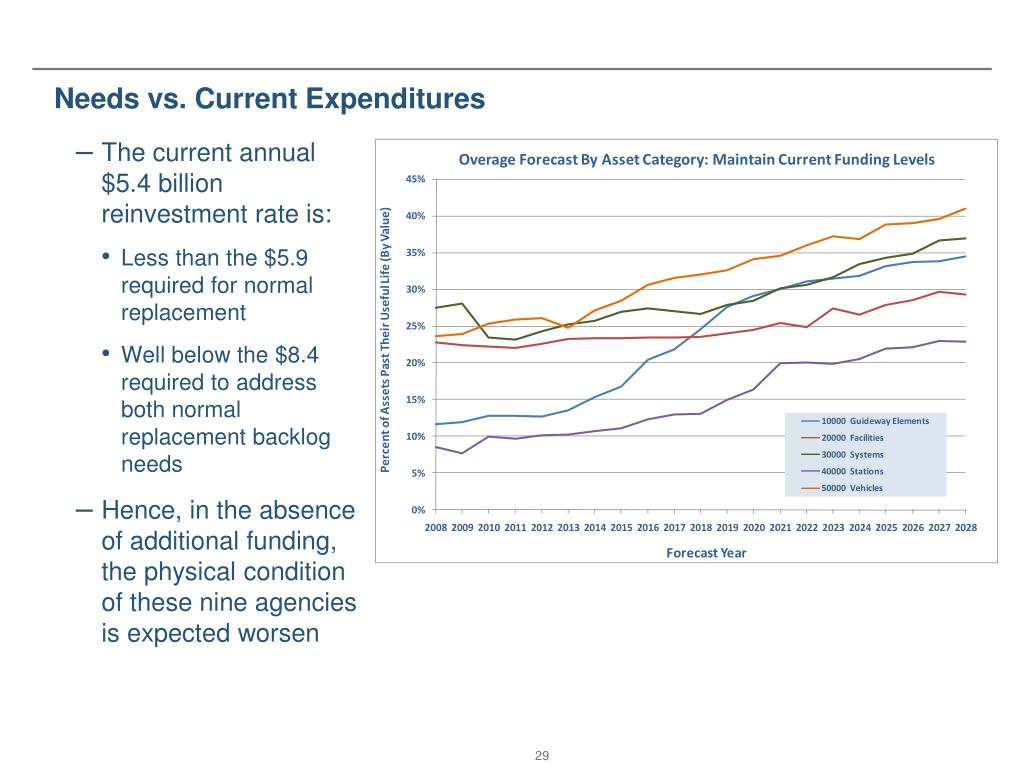 Needs vs. Current Expenditures