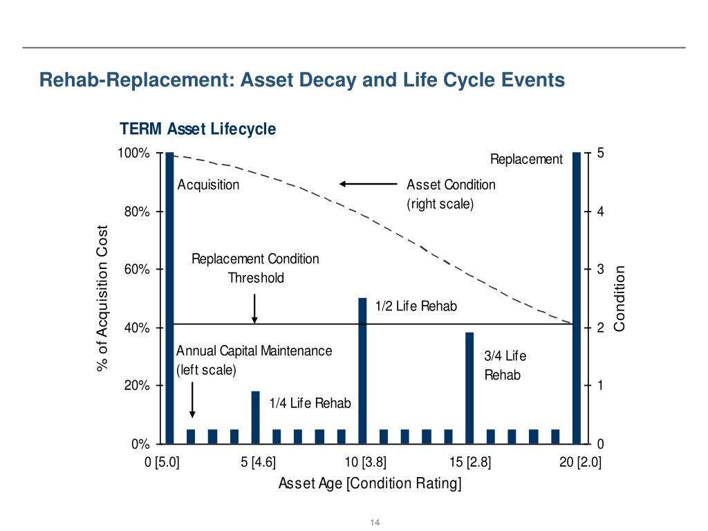Rehab-Replacement: Asset Decay and Life Cycle Events