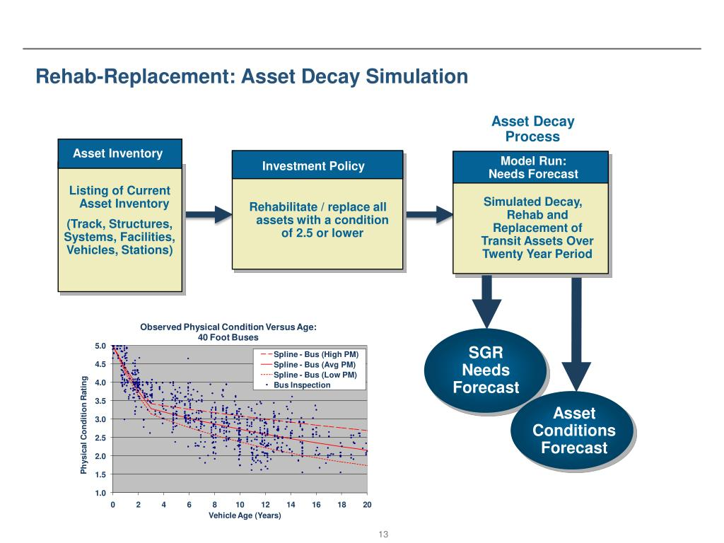 Rehab-Replacement: Asset Decay Simulation