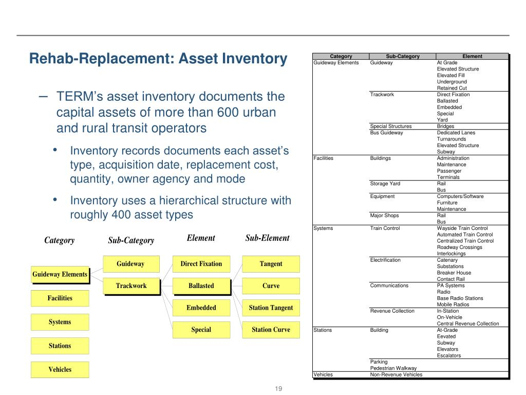 Rehab-Replacement: Asset Inventory