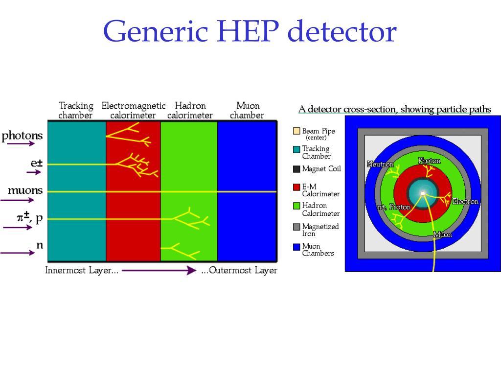 Generic HEP detector