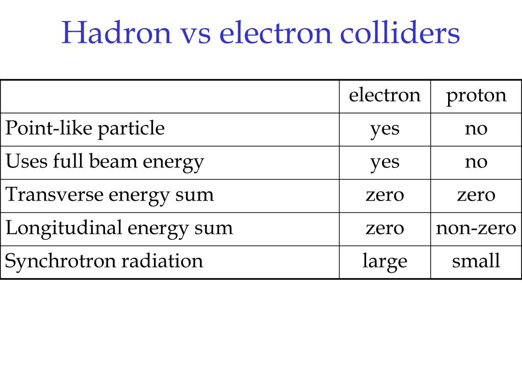 Hadron vs electron colliders