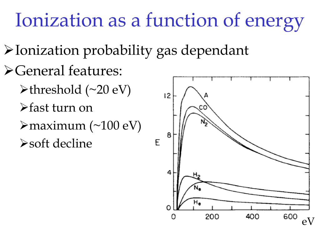 Ionization as a function of energy