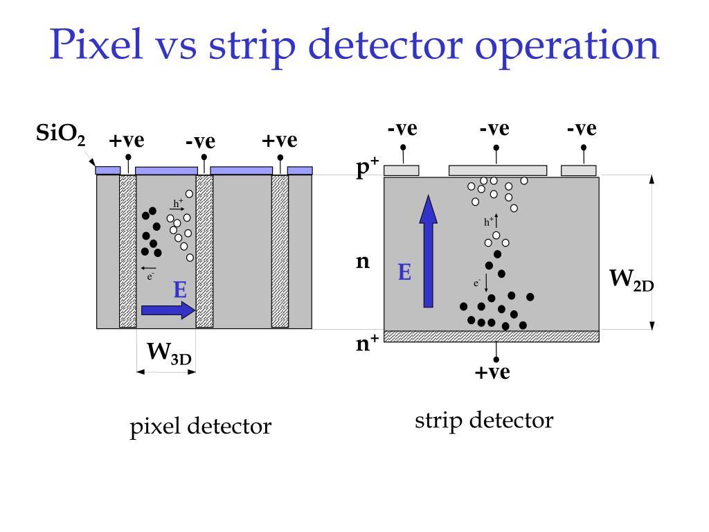 Pixel vs strip detector operation
