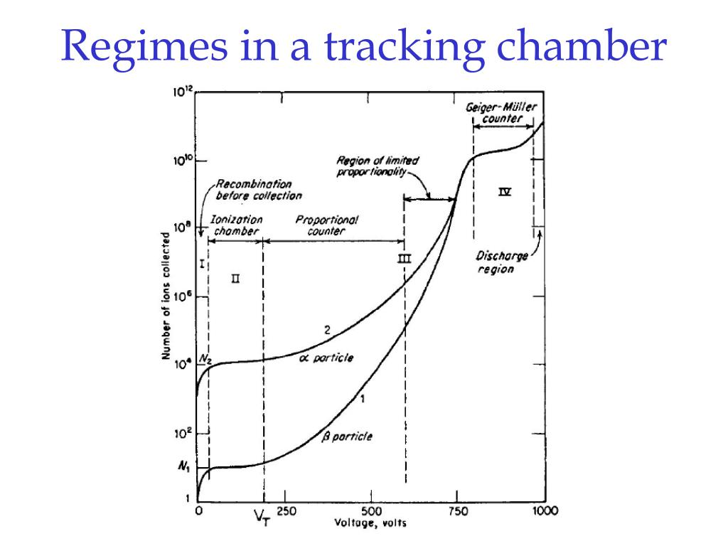 Regimes in a tracking chamber