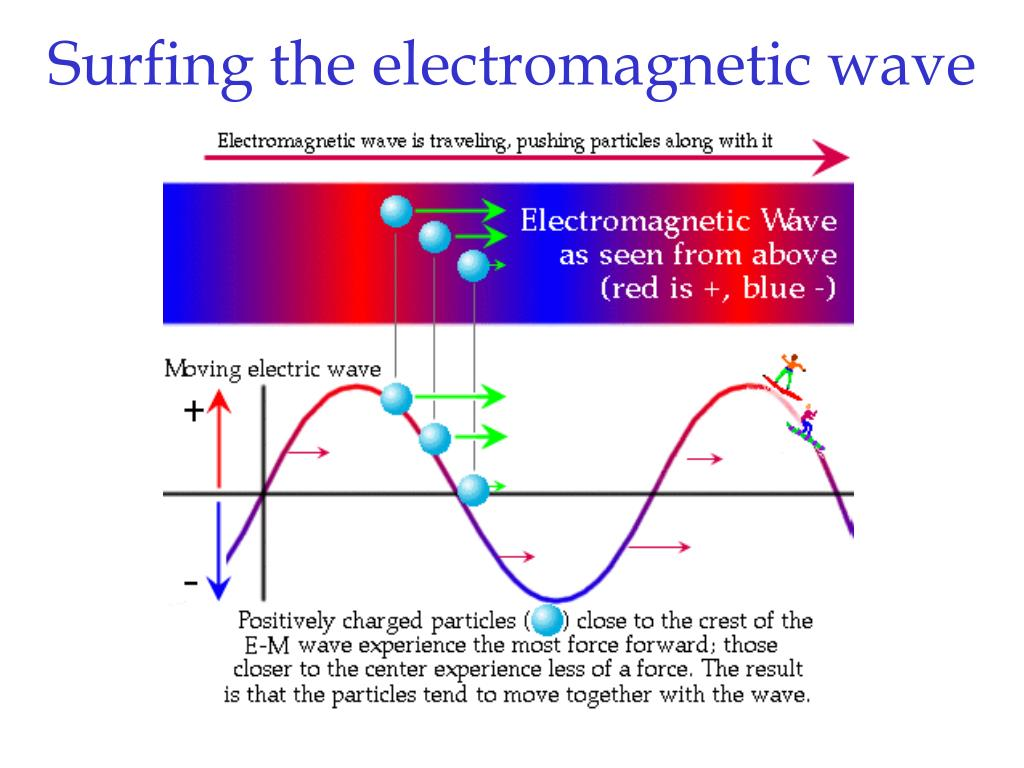 Surfing the electromagnetic wave