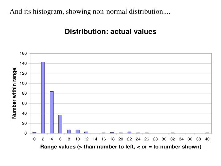 And its histogram, showing non-normal distribution....