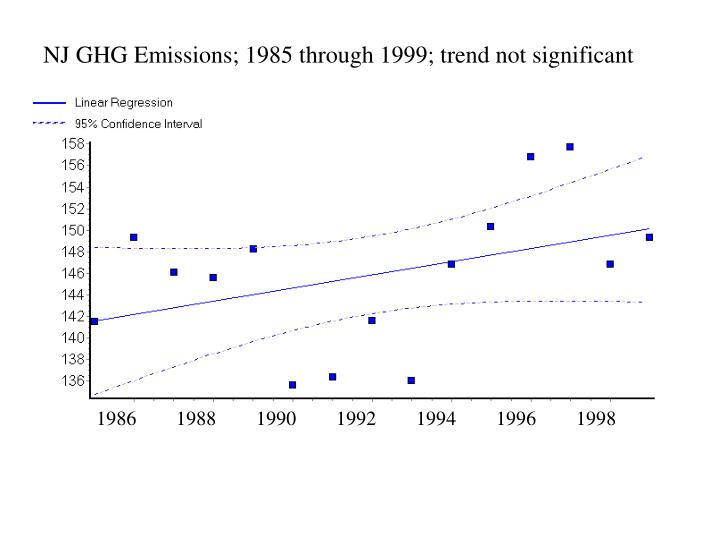 NJ GHG Emissions; 1985 through 1999; trend not significant
