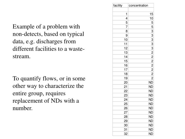 Example of a problem with non-detects, based on typical data, e.g. discharges from different facilities to a waste-stream.