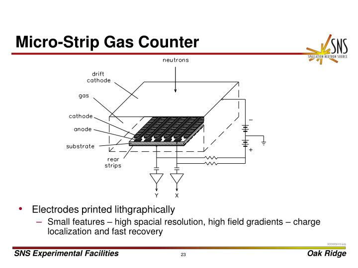 Micro-Strip Gas Counter