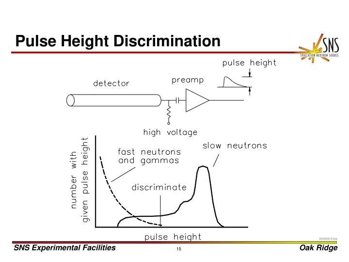 Pulse Height Discrimination