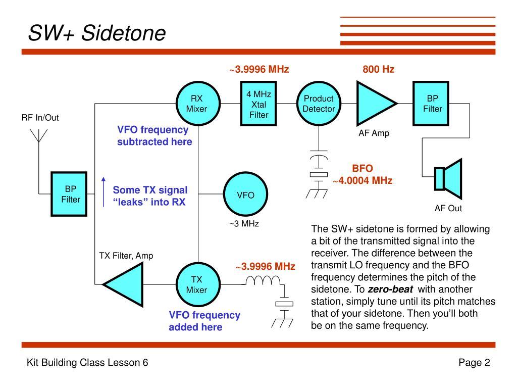 SW+ Sidetone