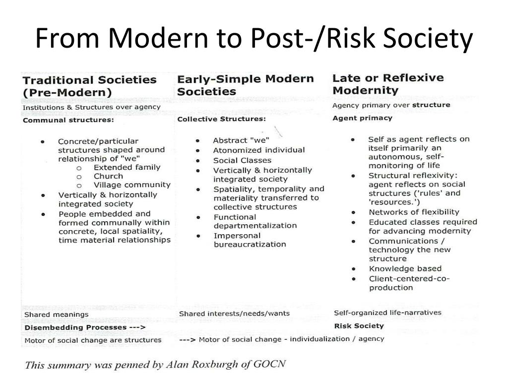 From Modern to Post-/Risk Society