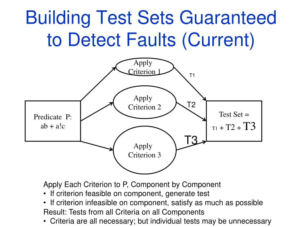 Building Test Sets Guaranteed to Detect Faults (Current)
