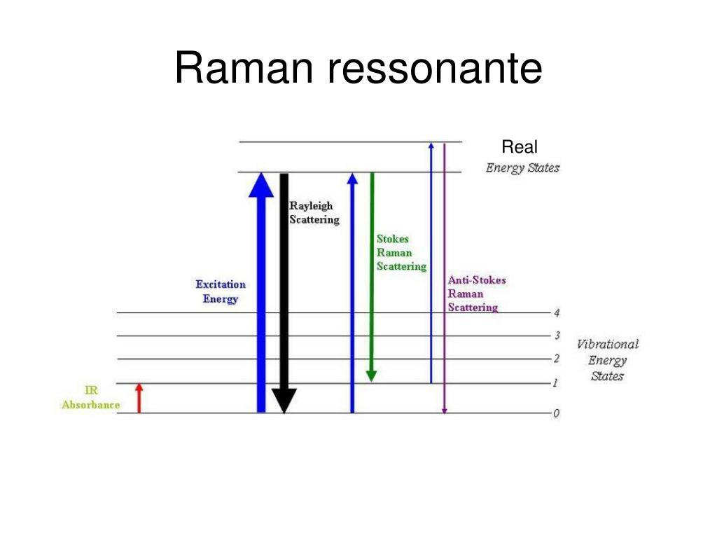 Raman ressonante