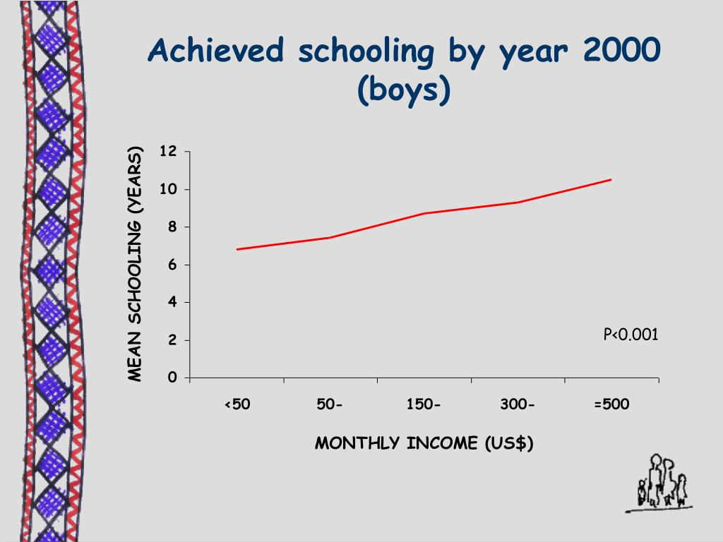 Achieved schooling by year 2000 (boys)