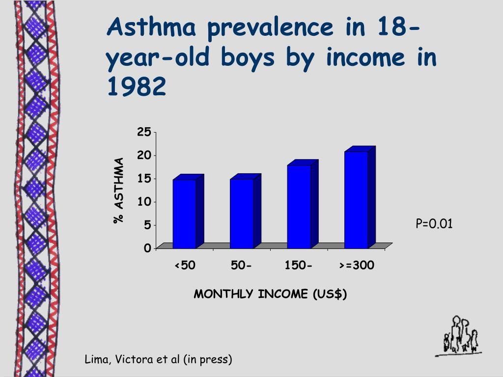Asthma prevalence in 18-year-old boys by income in 1982
