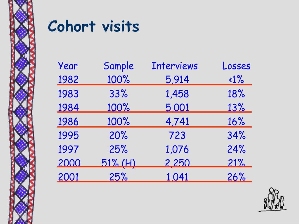 Cohort visits