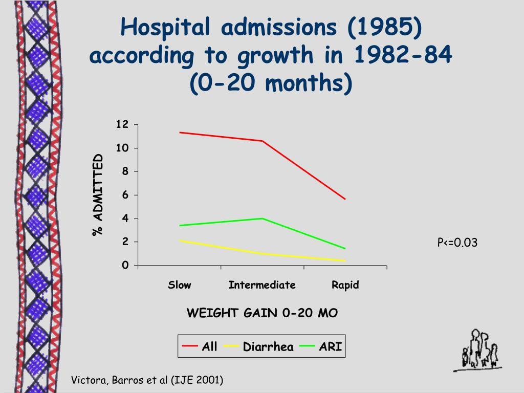 Hospital admissions (1985) according to growth in 1982-84 (0-20 months)