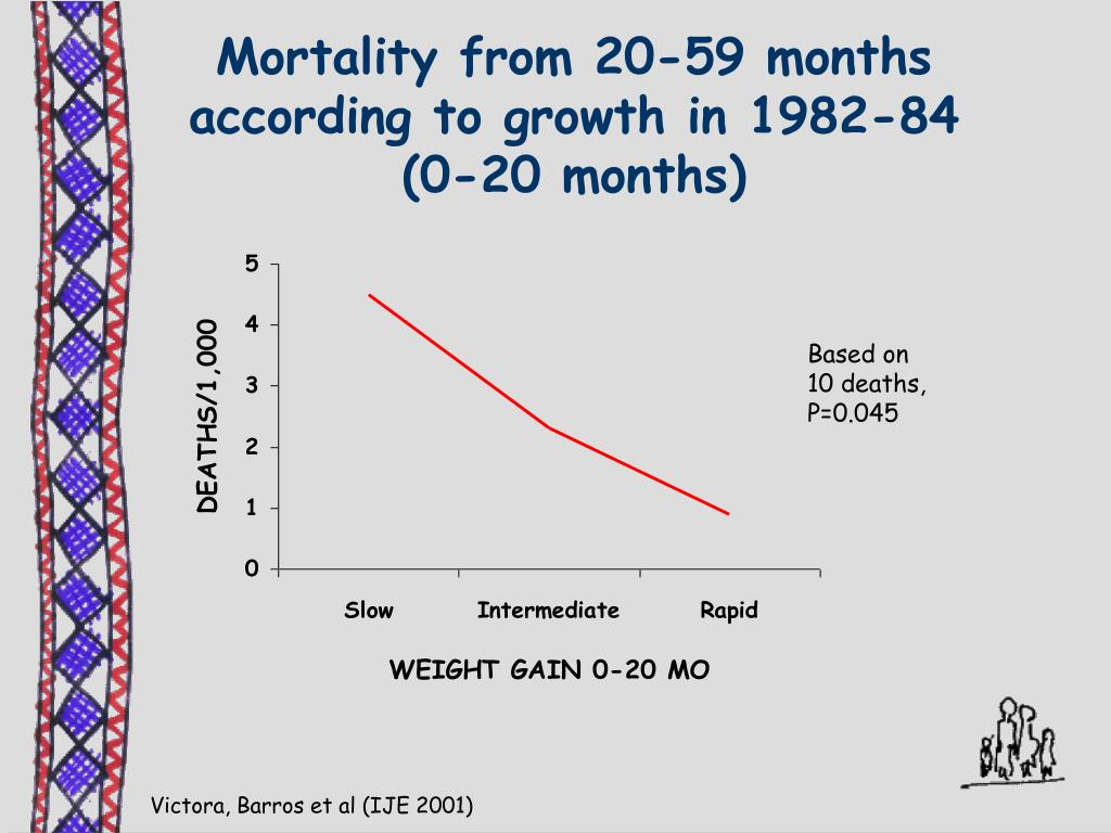 Mortality from 20-59 months according to growth in 1982-84 (0-20 months)