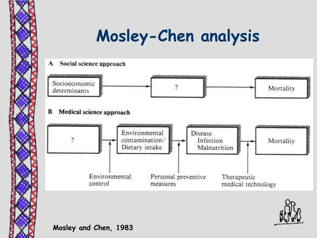 Mosley-Chen analysis