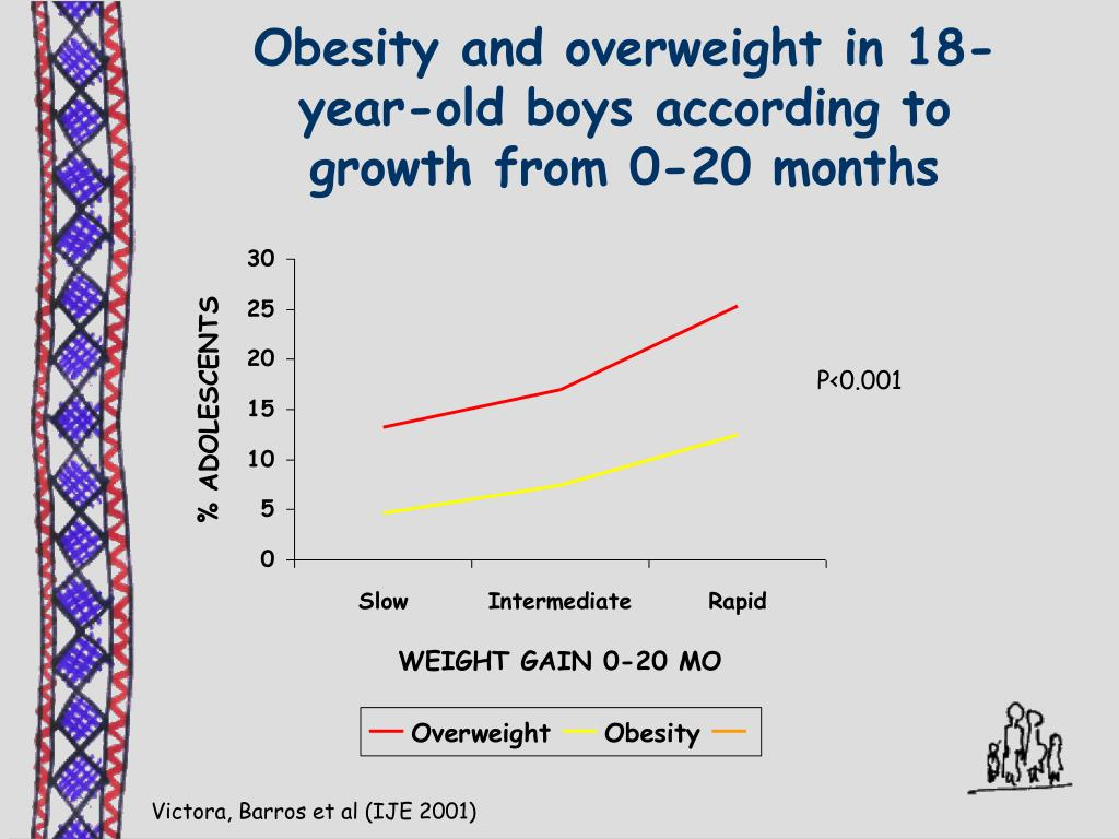Obesity and overweight in 18-year-old boys according to growth from 0-20 months