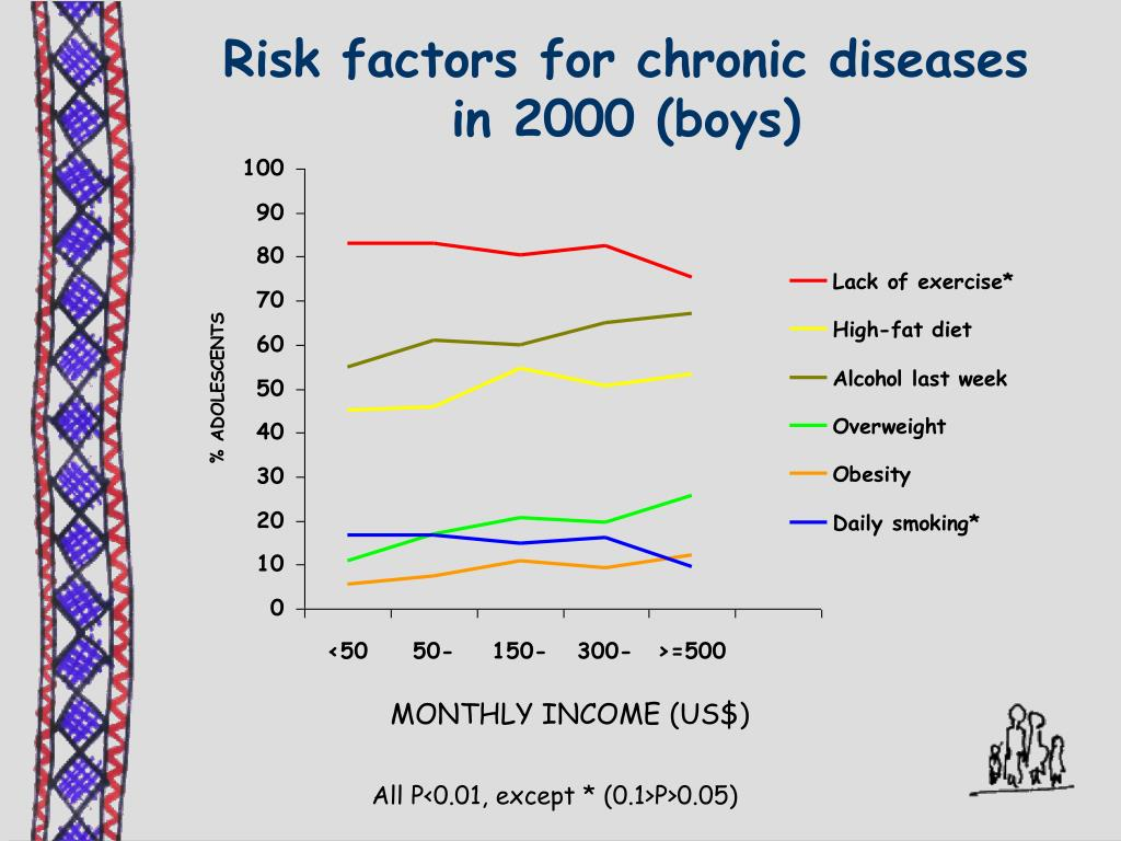 Risk factors for chronic diseases in 2000 (boys)