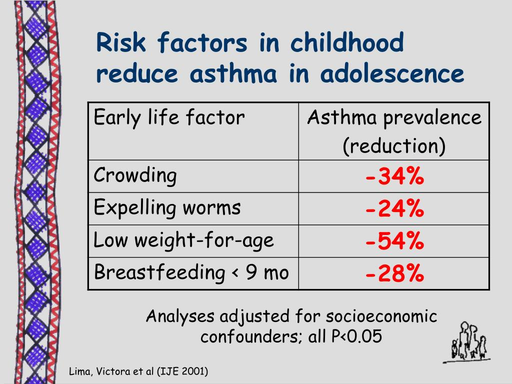 Risk factors in childhood